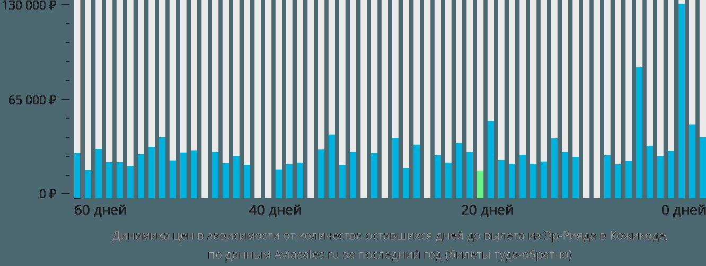 Динамика цен в зависимости от количества оставшихся дней до вылета из Эр-Рияда в Кожикоде