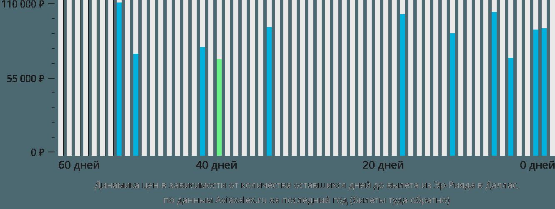 Динамика цен в зависимости от количества оставшихся дней до вылета из Эр-Рияда в Даллас
