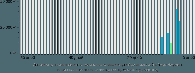 Динамика цен в зависимости от количества оставшихся дней до вылета из Эр-Рияда Неджран