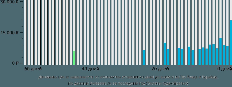 Динамика цен в зависимости от количества оставшихся дней до вылета из Эр-Рияда в Бурайду