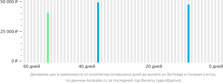 Динамика цен в зависимости от количества оставшихся дней до вылета из Эр-Рияда в Генерал-Сантос