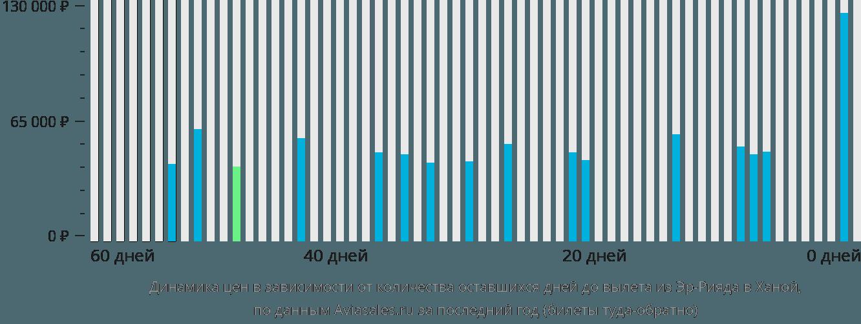 Динамика цен в зависимости от количества оставшихся дней до вылета из Эр-Рияда в Ханой