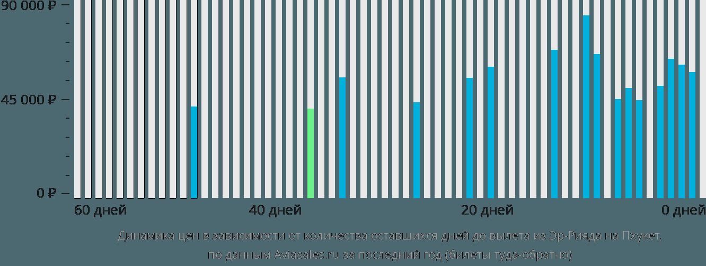 Динамика цен в зависимости от количества оставшихся дней до вылета из Эр-Рияда на Пхукет