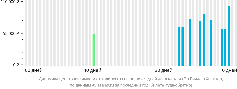 Динамика цен в зависимости от количества оставшихся дней до вылета из Эр-Рияда в Хьюстон