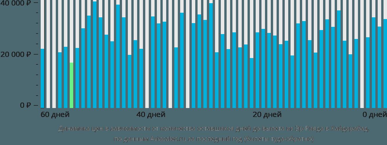 Динамика цен в зависимости от количества оставшихся дней до вылета из Эр-Рияда в Хайдарабад
