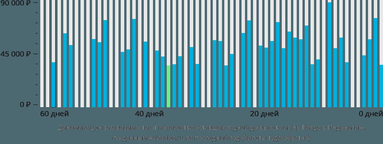 Динамика цен в зависимости от количества оставшихся дней до вылета из Эр-Рияда в Индонезию