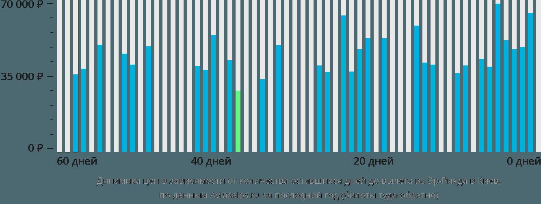 Динамика цен в зависимости от количества оставшихся дней до вылета из Эр-Рияда в Киев