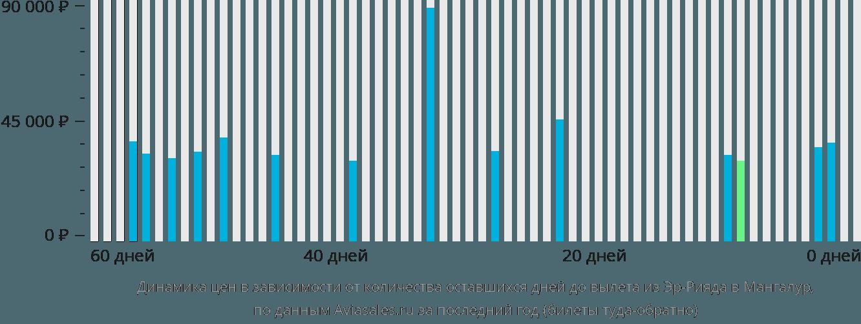 Динамика цен в зависимости от количества оставшихся дней до вылета из Эр-Рияда в Мангалур