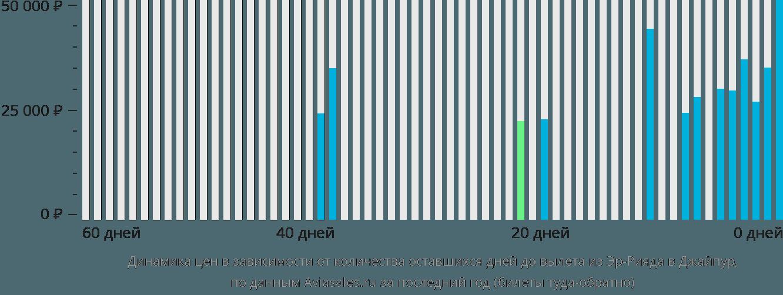 Динамика цен в зависимости от количества оставшихся дней до вылета из Эр-Рияда в Джайпур