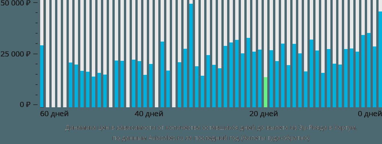 Динамика цен в зависимости от количества оставшихся дней до вылета из Эр-Рияда в Хартум