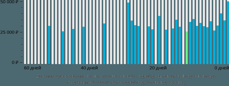 Динамика цен в зависимости от количества оставшихся дней до вылета из Эр-Рияда в Катманду
