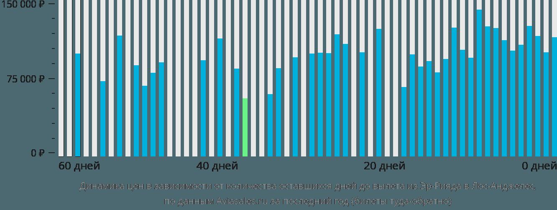 Динамика цен в зависимости от количества оставшихся дней до вылета из Эр-Рияда в Лос-Анджелес