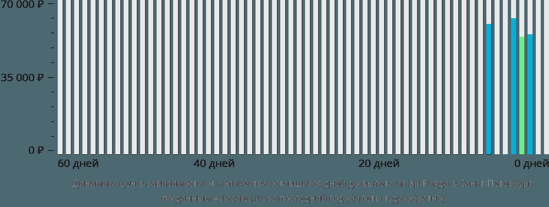 Динамика цен в зависимости от количества оставшихся дней до вылета из Эр-Рияда в Санкт-Петербург