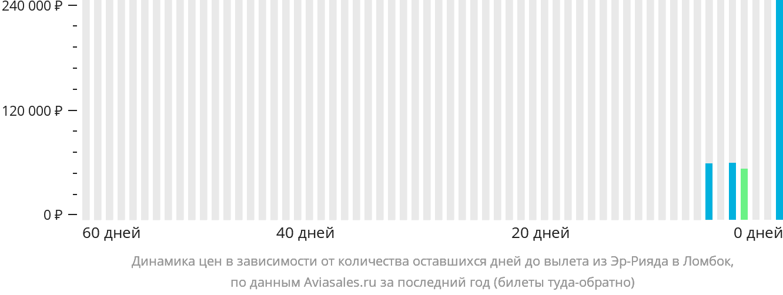 Динамика цен в зависимости от количества оставшихся дней до вылета из Эр-Рияда в Ломбок