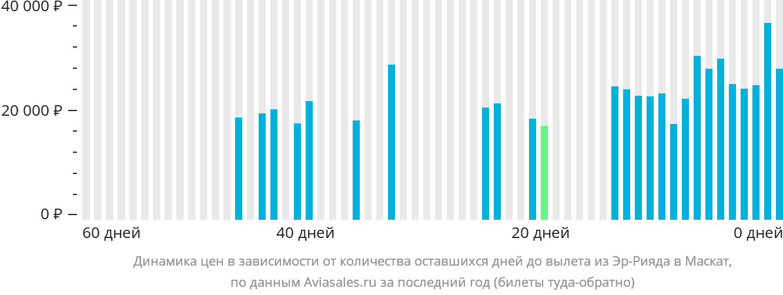 Динамика цен в зависимости от количества оставшихся дней до вылета из Эр-Рияда в Маскат