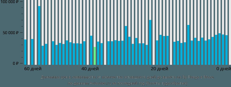 Динамика цен в зависимости от количества оставшихся дней до вылета из Эр-Рияда в Мале