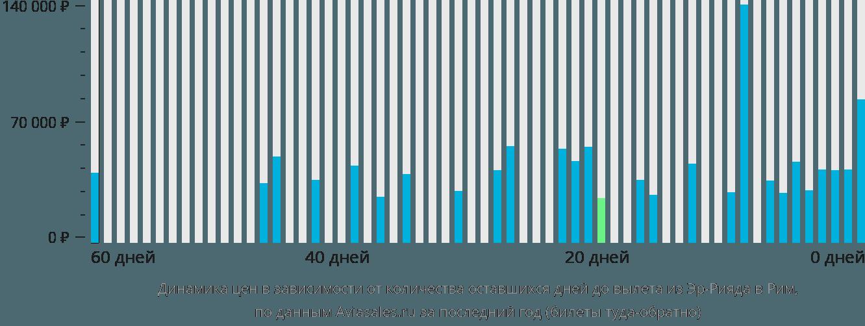 Динамика цен в зависимости от количества оставшихся дней до вылета из Эр-Рияда в Рим