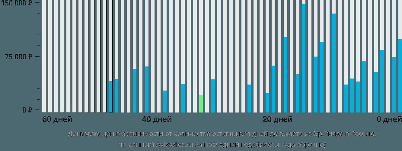 Динамика цен в зависимости от количества оставшихся дней до вылета из Эр-Рияда в Россию