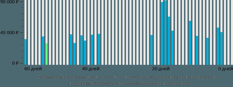 Динамика цен в зависимости от количества оставшихся дней до вылета из Эр-Рияда в Сингапур