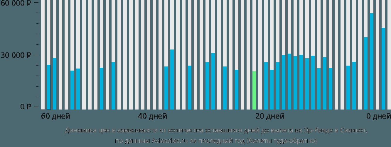 Динамика цен в зависимости от количества оставшихся дней до вылета из Эр-Рияда в Сиялкот