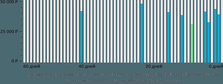 Динамика цен в зависимости от количества оставшихся дней до вылета из Эр-Рияда в Тируччираппалли