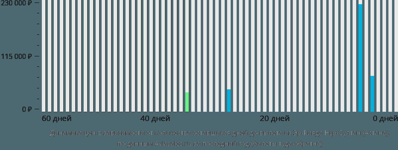 Динамика цен в зависимости от количества оставшихся дней до вылета из Эр-Рияда в Астану