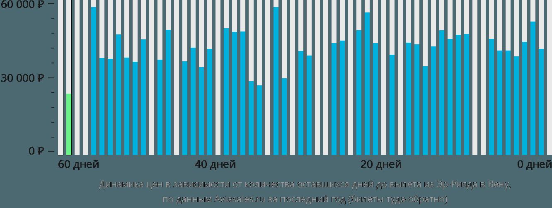 Динамика цен в зависимости от количества оставшихся дней до вылета из Эр-Рияда в Вену