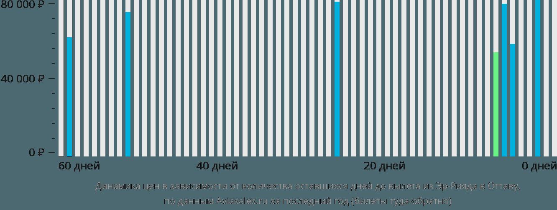 Динамика цен в зависимости от количества оставшихся дней до вылета из Эр-Рияда в Оттаву