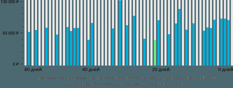Динамика цен в зависимости от количества оставшихся дней до вылета из Эр-Рияда в Торонто