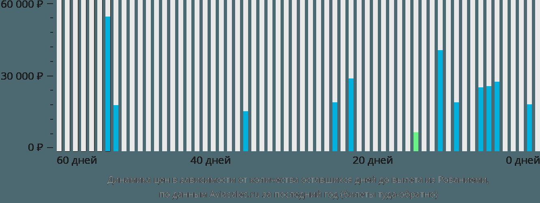Динамика цен в зависимости от количества оставшихся дней до вылета из Рованиеми