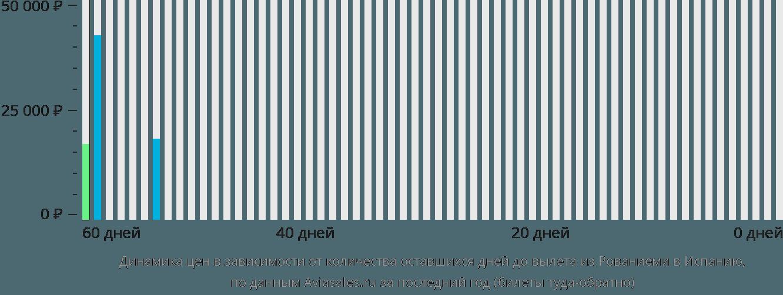 Динамика цен в зависимости от количества оставшихся дней до вылета из Рованиеми в Испанию