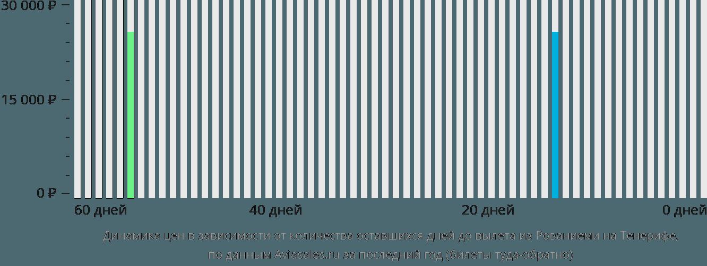 Динамика цен в зависимости от количества оставшихся дней до вылета из Рованиеми на Тенерифе