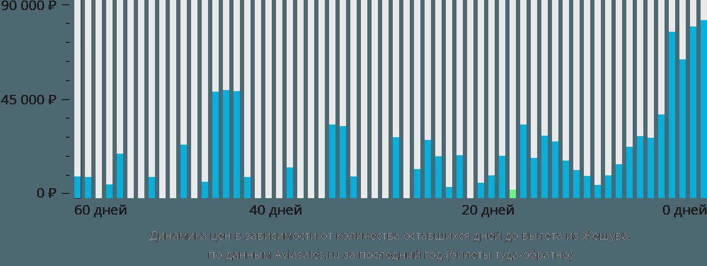 Динамика цен в зависимости от количества оставшихся дней до вылета из Жешува