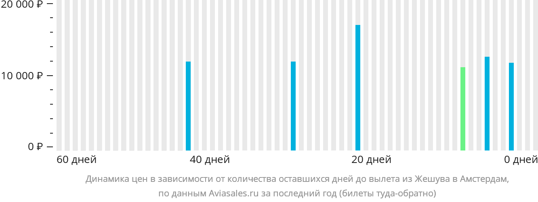 Динамика цен в зависимости от количества оставшихся дней до вылета из Жешува в Амстердам