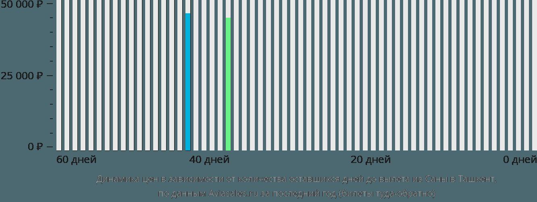 Динамика цен в зависимости от количества оставшихся дней до вылета из Саны в Ташкент
