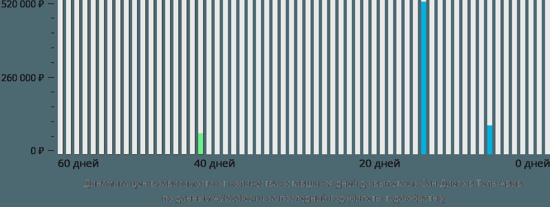 Динамика цен в зависимости от количества оставшихся дней до вылета из Сан-Диего в Тель-Авив
