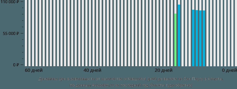 Динамика цен в зависимости от количества оставшихся дней до вылета из Сан-Паулу в Алматы