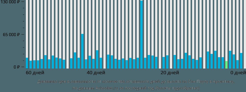 Динамика цен в зависимости от количества оставшихся дней до вылета из Сан-Паулу в Аргентину
