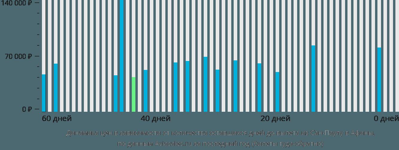 Динамика цен в зависимости от количества оставшихся дней до вылета из Сан-Паулу в Афины