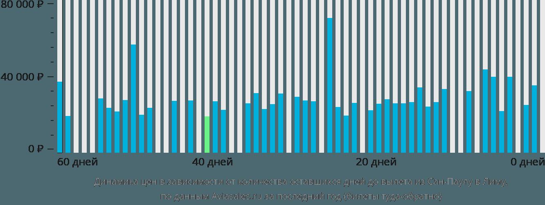 Динамика цен в зависимости от количества оставшихся дней до вылета из Сан-Паулу в Лиму