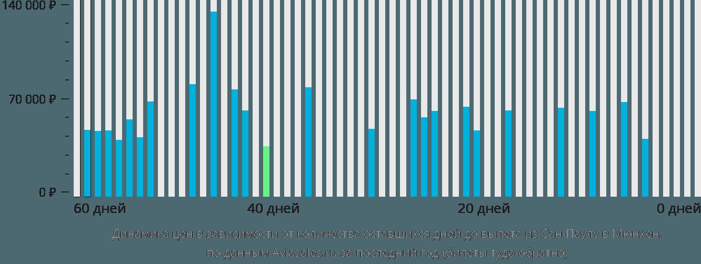 Динамика цен в зависимости от количества оставшихся дней до вылета из Сан-Паулу в Мюнхен