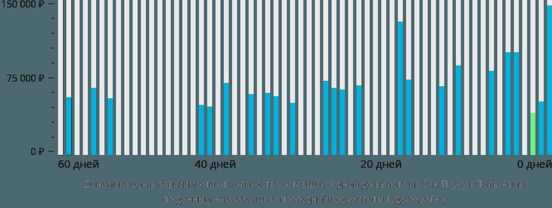 Динамика цен в зависимости от количества оставшихся дней до вылета из Сан-Паулу в Тель-Авив