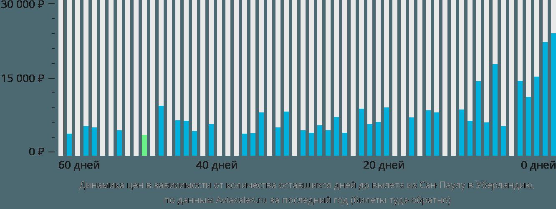 Динамика цен в зависимости от количества оставшихся дней до вылета из Сан-Паулу в Уберландию