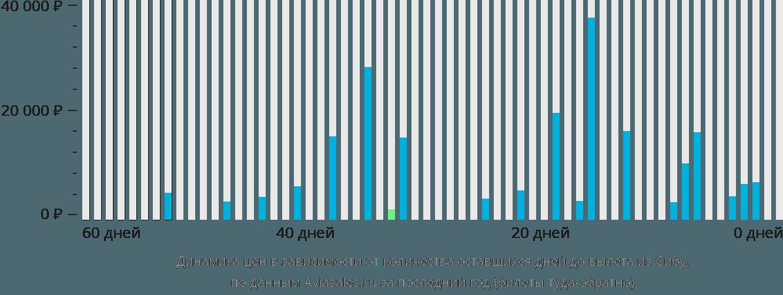 Динамика цен в зависимости от количества оставшихся дней до вылета из Сибу