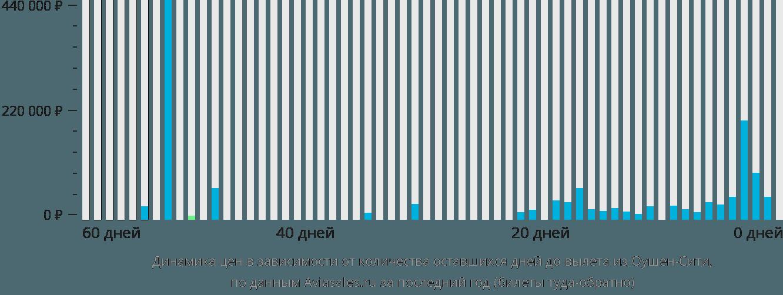 Динамика цен в зависимости от количества оставшихся дней до вылета из Ошен Сити