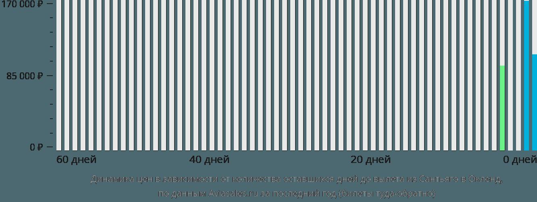 Динамика цен в зависимости от количества оставшихся дней до вылета из Сантьяго в Окленд
