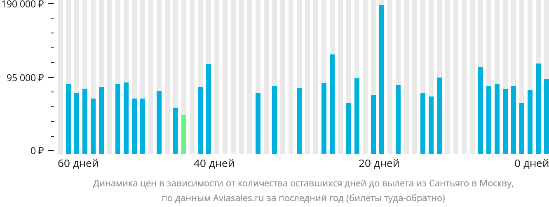 Динамика цен в зависимости от количества оставшихся дней до вылета из Сантьяго в Москву