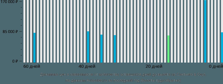 Динамика цен в зависимости от количества оставшихся дней до вылета из Сантьяго в Сеул