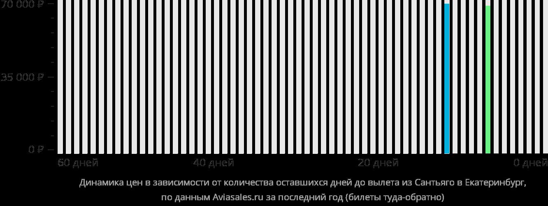 Динамика цен в зависимости от количества оставшихся дней до вылета из Сантьяго в Екатеринбург