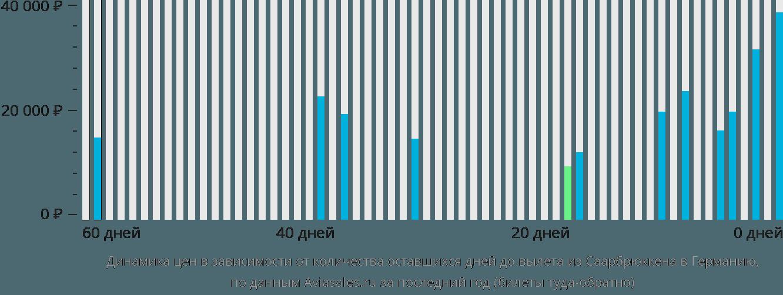 Динамика цен в зависимости от количества оставшихся дней до вылета из Саарбрюккена в Германию